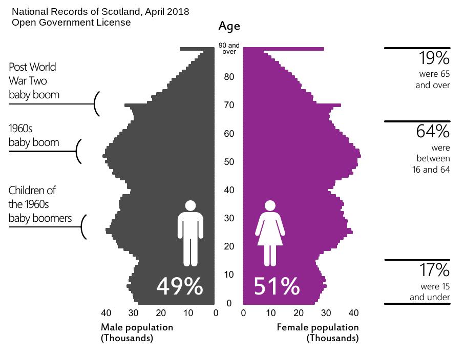 Statistics on Scotland's population.
