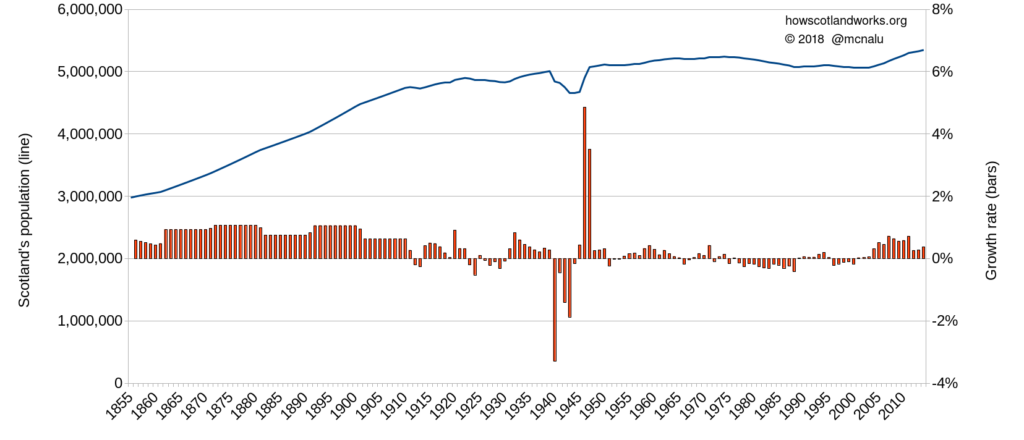 Scotland's population from 1855 to 2015